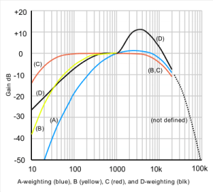 Frequency Weighting Filters Curves