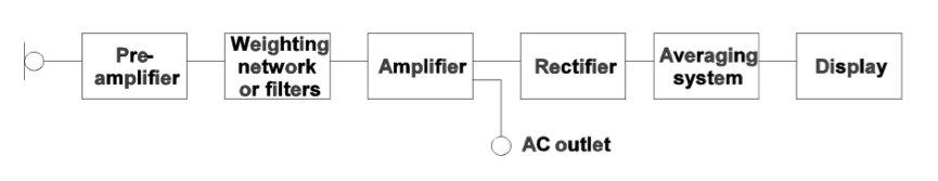 Block Diagram of Sound Level Meter